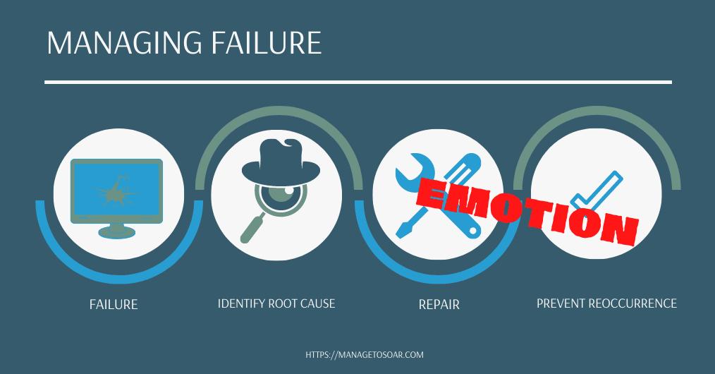 Manage Failure Through Emotion chart