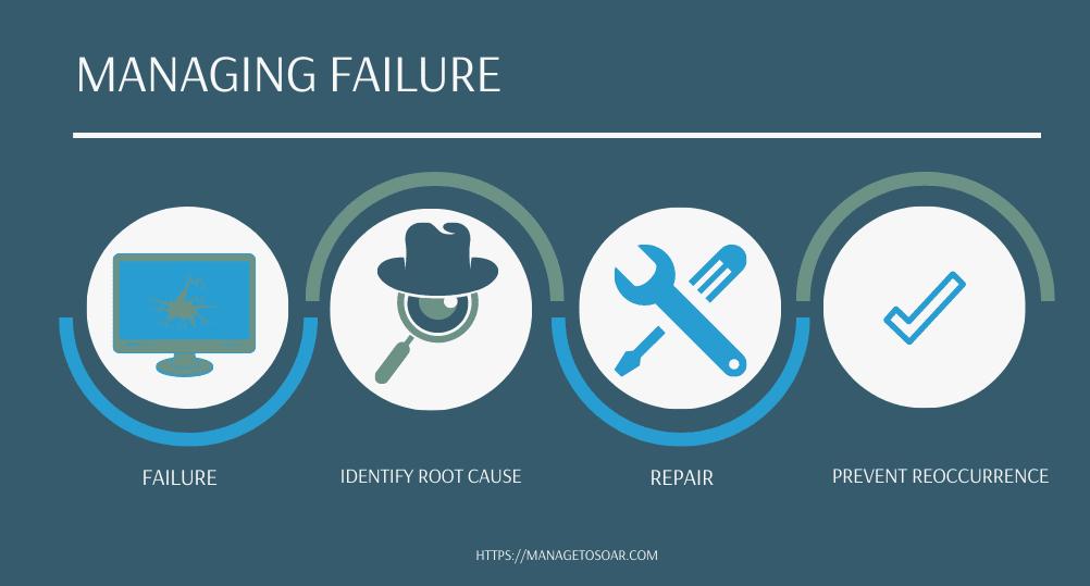Managing failure chart