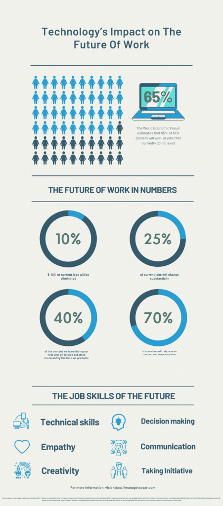 Technology's impact on the future of work infographic.